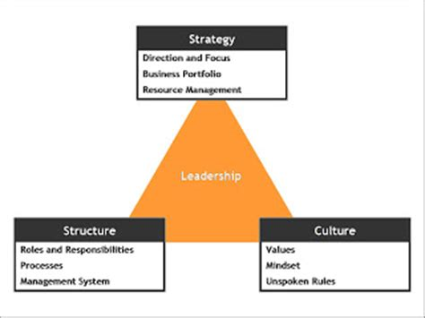 Thesis on change management and leadership
